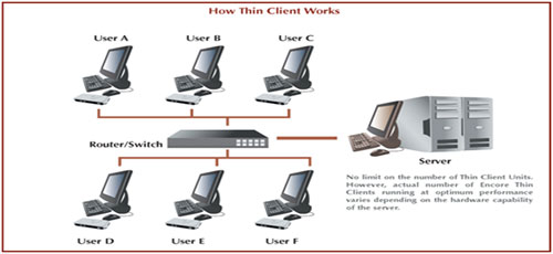 Thin Client Network :